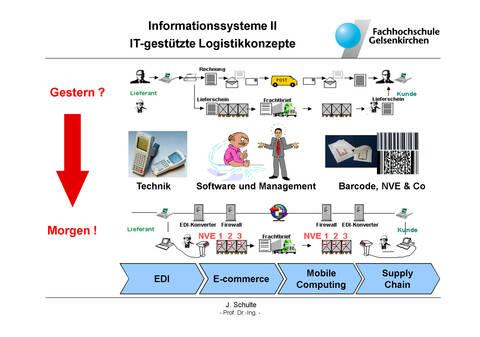 Informationssysteme II –IT gestützte Logistikkonzepte