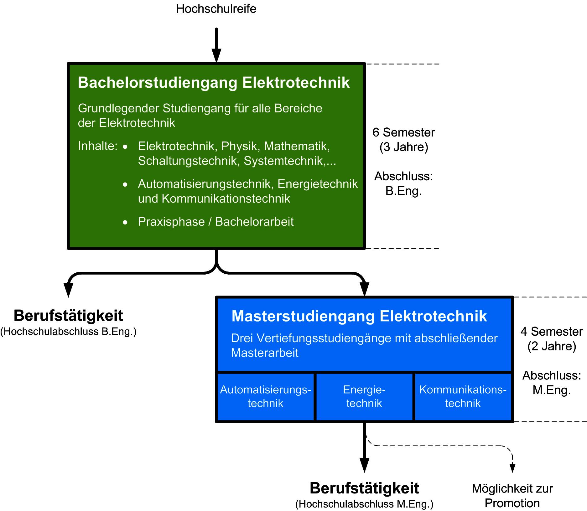 Master Elektrotechnik Westfälische Hochschule