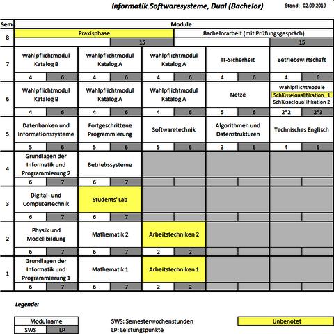 Studienstruktur Informatik.Softwaresysteme DUAL