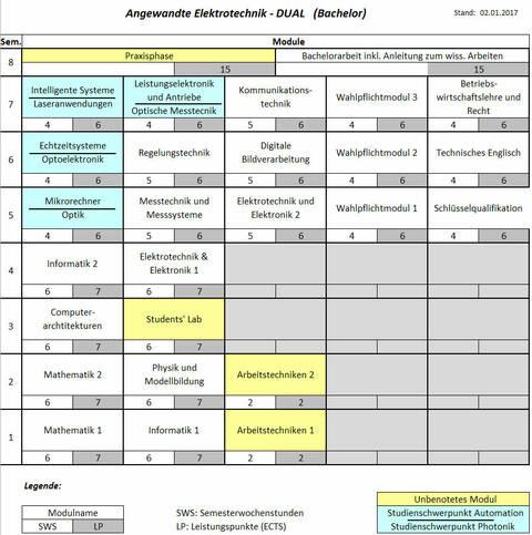 Bachelor Angewandte Elektrotechnik DUAL