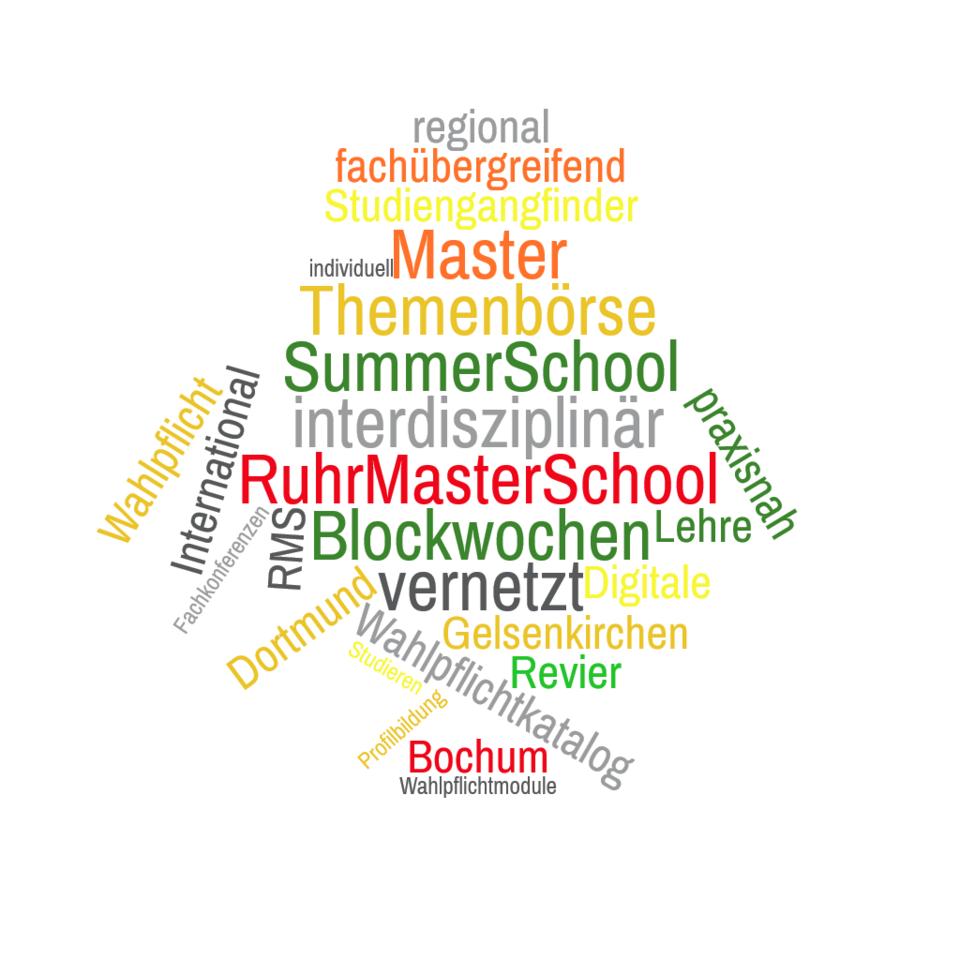 Wordmap mit den zentralen Begriffen der Ruhr Master School. Die Begriffe bilden den Umriss Deutschlands.