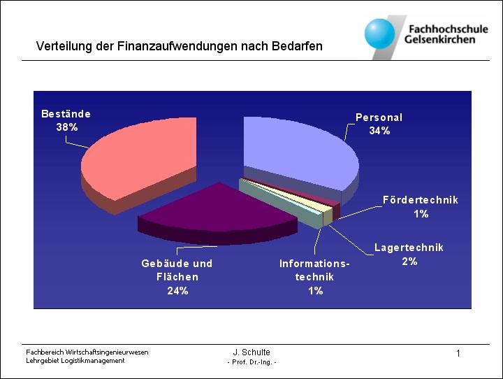Logistikcontrolling: Westfälische Hochschule