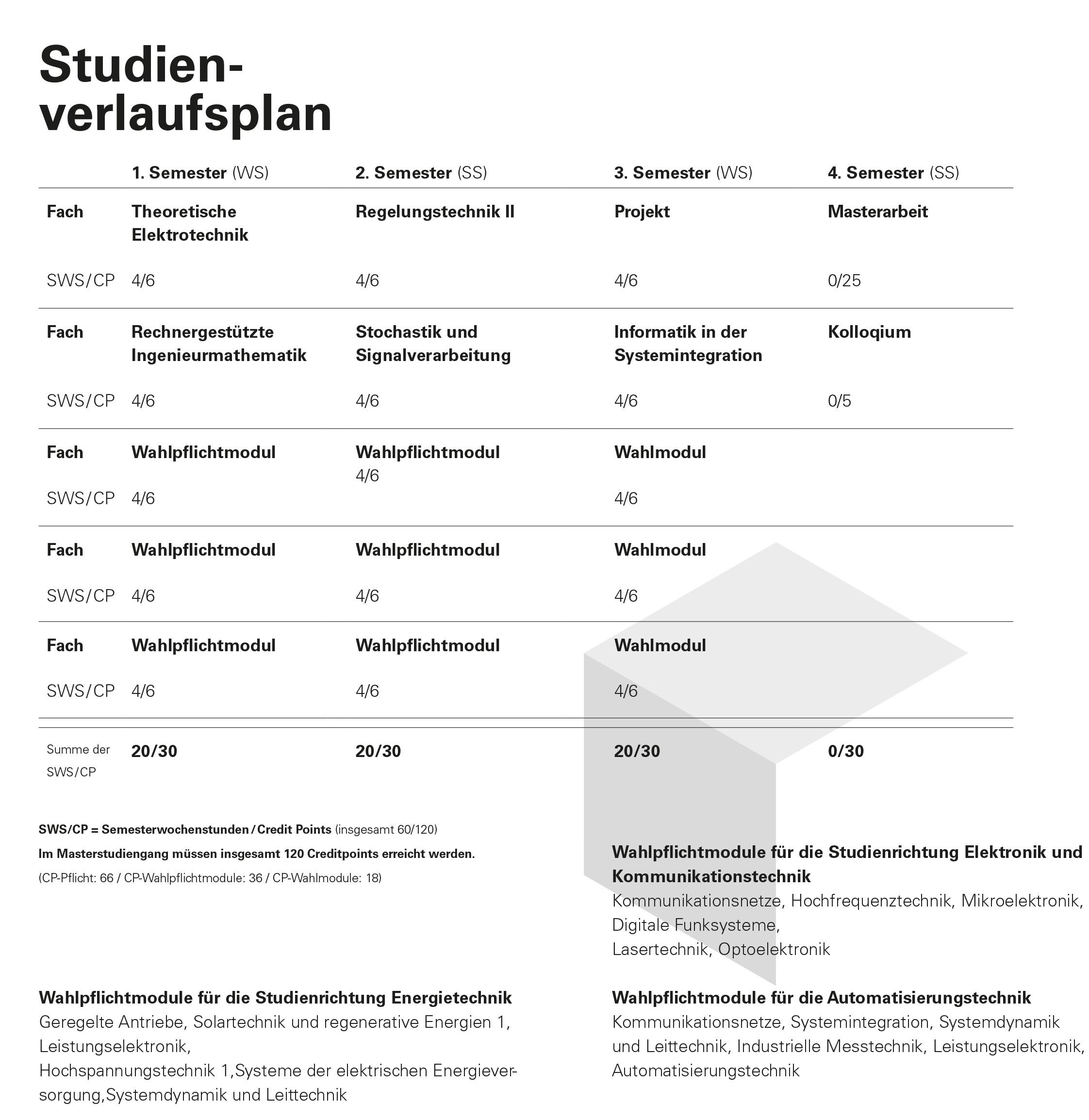 Studienverlaufsplan