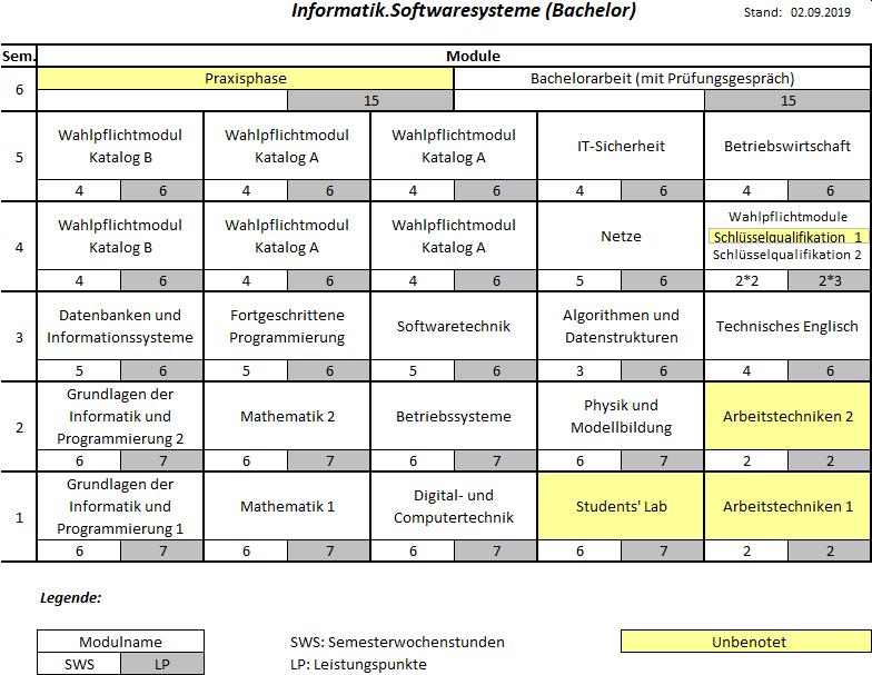 Studienstruktur Informatik.Softwaresysteme