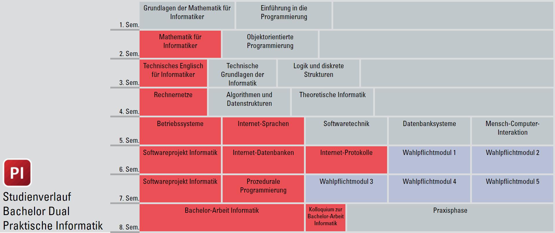 Studienverlaufsplan Bachelor Dual Informatik (PI)