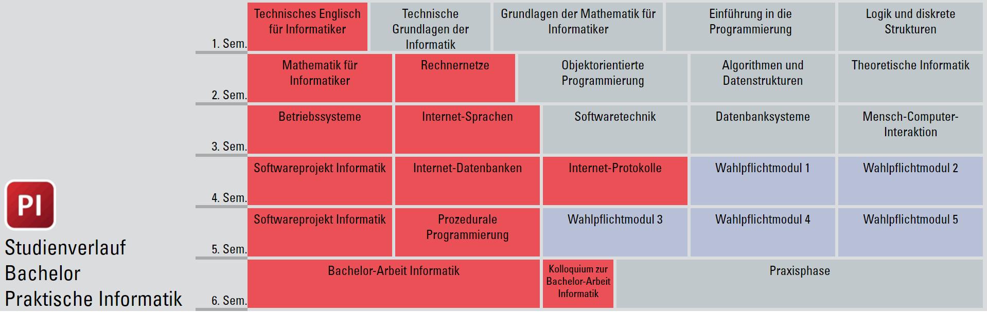 Studienverlaufsplan Bachelor Informatik (Studienrichtung Praktische Informatik)
