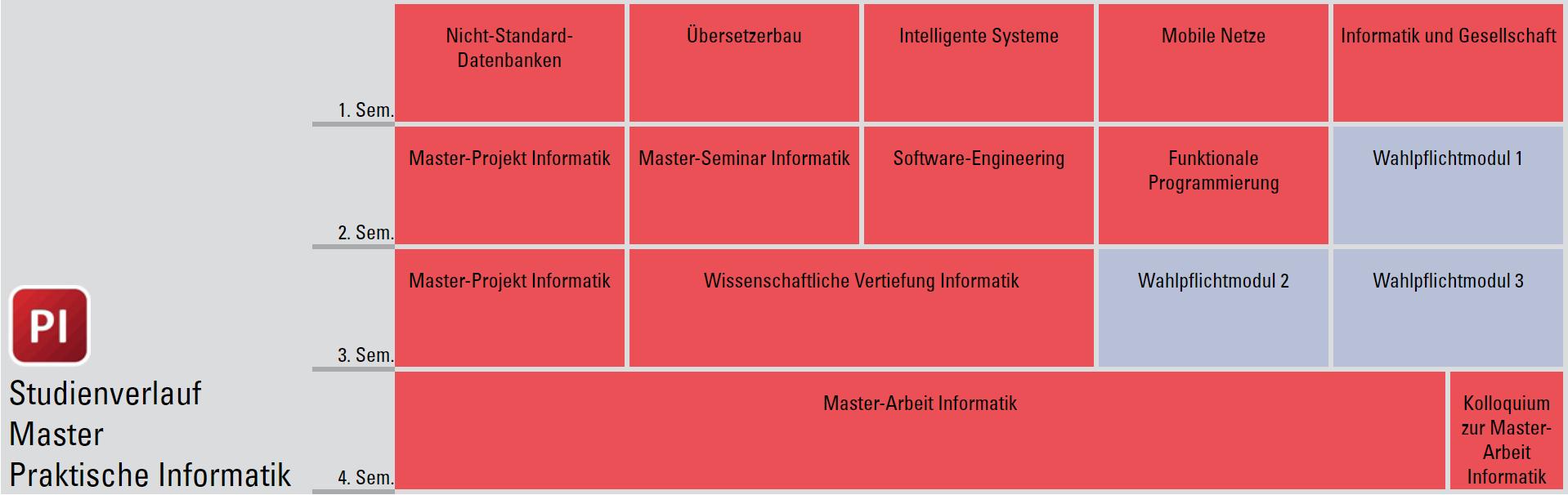 Studienverlaufsplan Master Informatik (Studienrichtung Praktische Informatik)