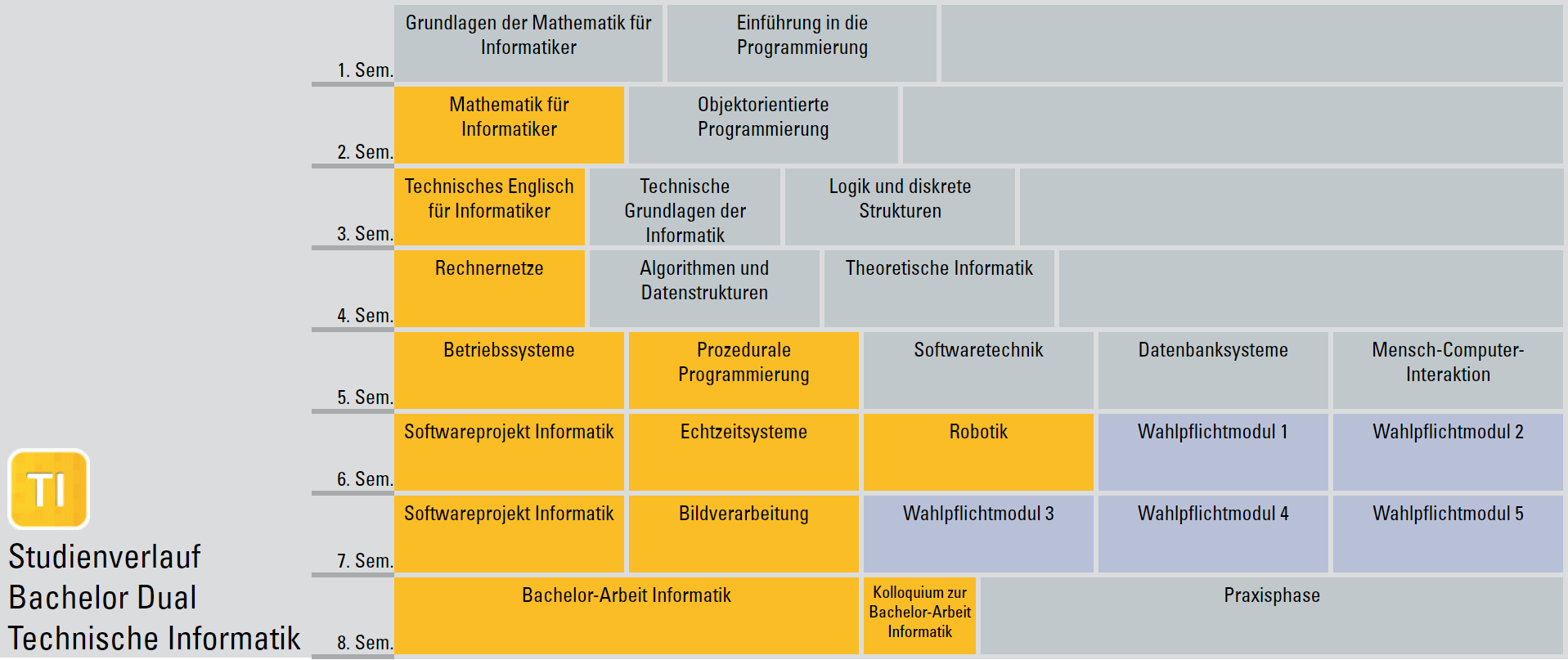 Studienverlaufsplan Bachelor Dual Informatik (TI)