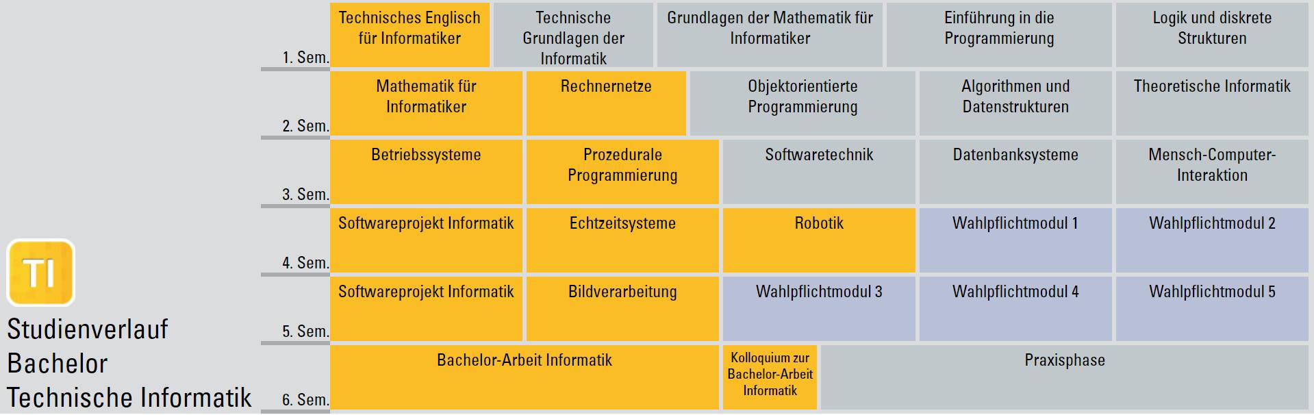 Studienverlaufsplan Bachelor Informatik (Studienrichtung Technische Informatik)