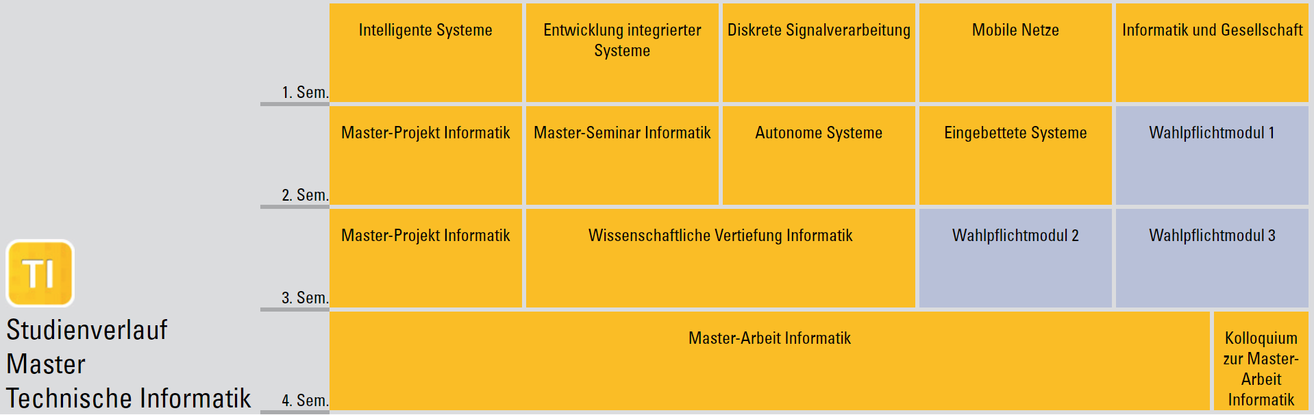 Studienverlaufsplan Master Informatik (Studienrichtung Technische Informatik)