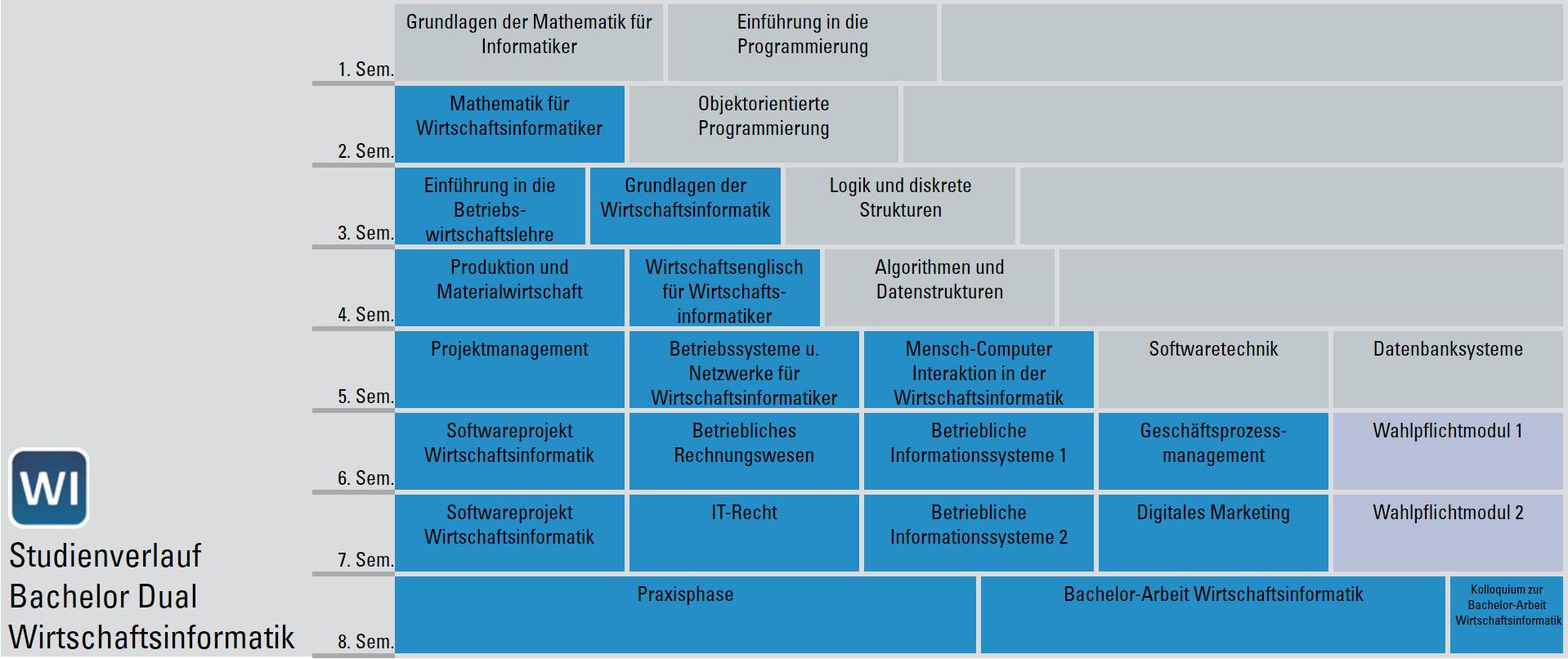 Studienverlaufsplan Bachelor Dual Wirtschaftsinformatik
